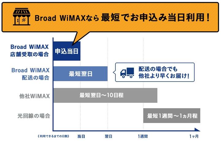 Broad WiMAXなら即日受け取り可能