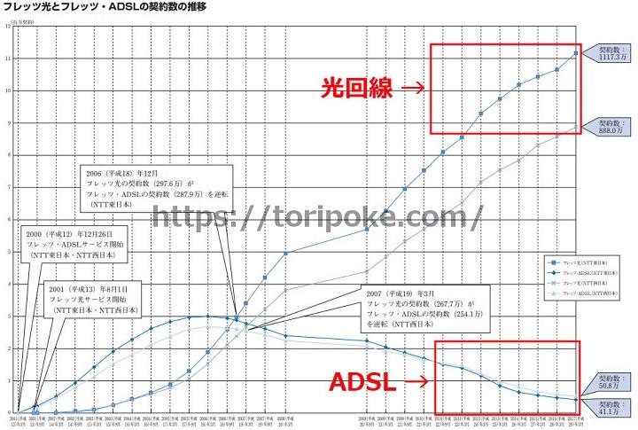 ADSL利用者の減少