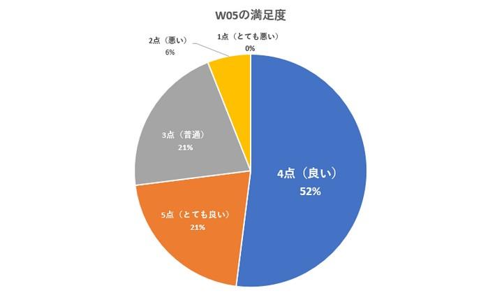 W05の評判をアンケート調査した結果