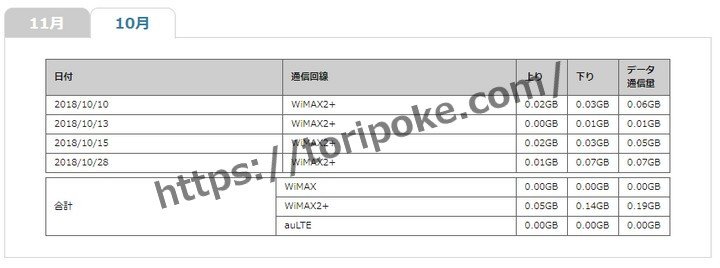 WiMAXの通信量確認