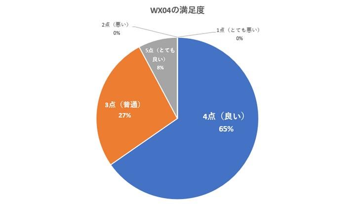 WX04の評判をアンケート調査した結果