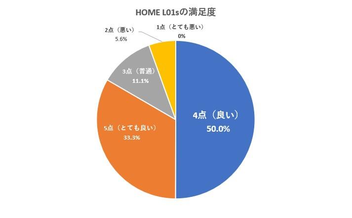 WiMAX2+『HOME L01s』の評判をアンケート調査した結果