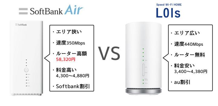 WiMAX2+『HOME L01s』とSoftbank Airを比較