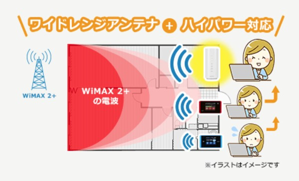 WiMAX HOME 01のWiMAXハイパワー