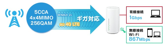 WIMAX2+ HOME L02の通信速度
