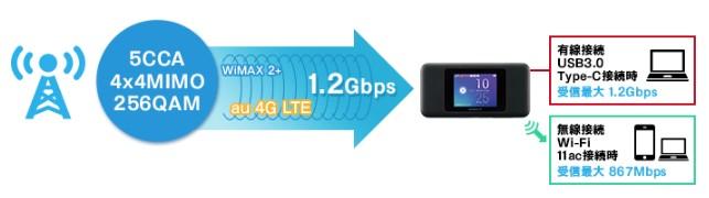 W06の通信速度