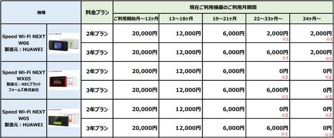WiMAXの機種変更時の端末料金