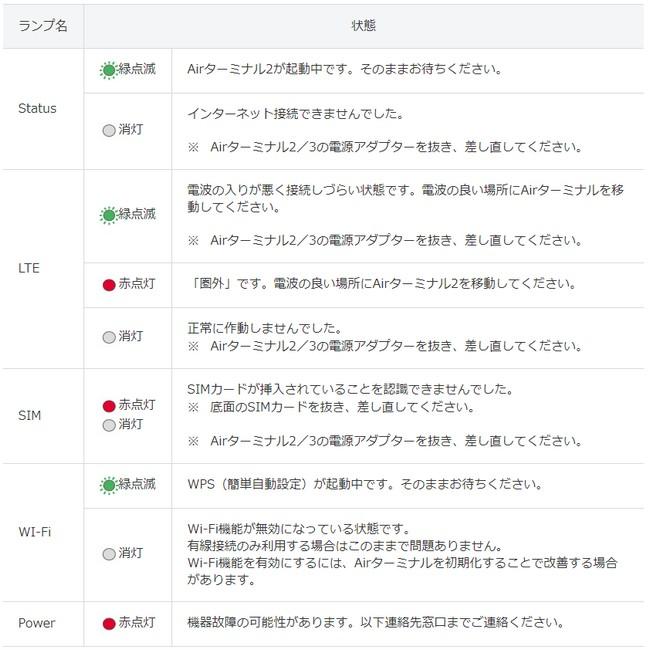 Softbank Airが正常に機能しているか調べるためのランプの見方
