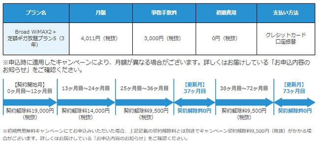 Broad WiMAX(ブロードワイマックス)で違約金が発生する期間