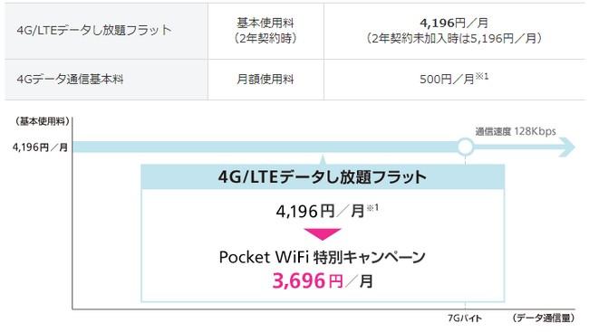 ソフトバンク ポケットwi-fiのデータし放題料金